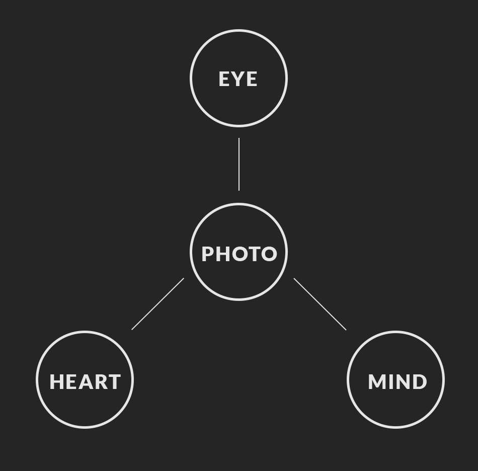 How to understand the Decisive Moment