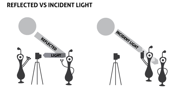 incident-reflected-light-meter